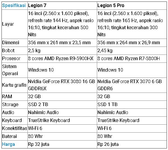 Spesifikasi Lenovo Legion 7 Lenovo Legion 5 Pro